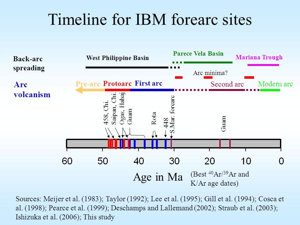 Protoarc Modern arc Second arc Timeline for IBM forearc sites Age in Ma Back-arc spreading West Philippine Basin Parece Vela Basin Mariana Trough First arc Arc minima.