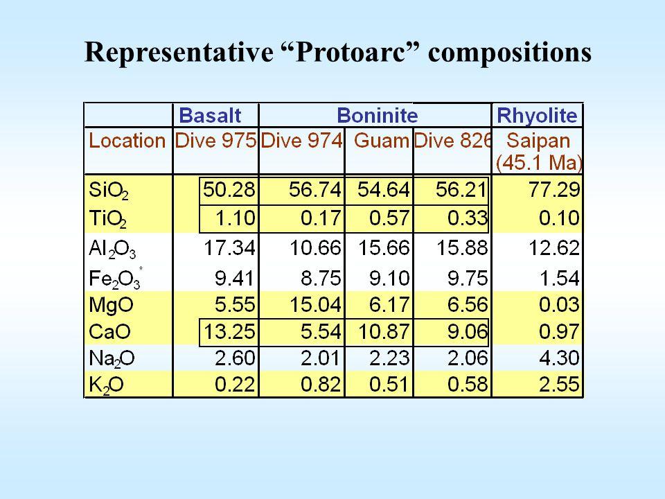 Representative Protoarc compositions