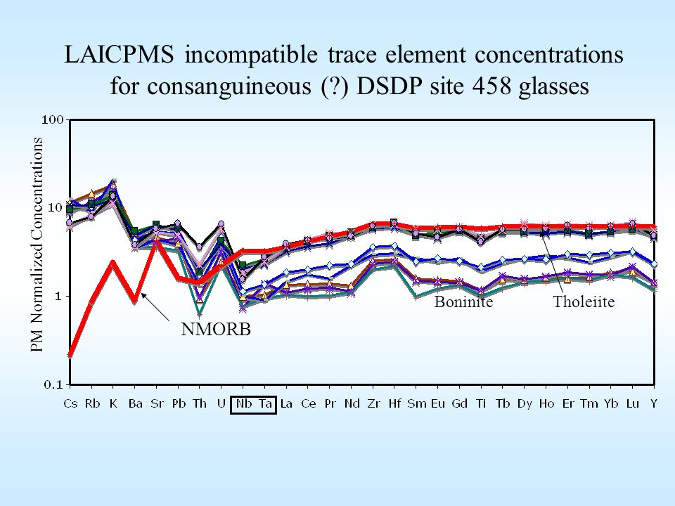 LAICPMS incompatible trace element concentrations for consanguineous (?) DSDP site 458 glasses PM Normalized Concentrations BoniniteTholeiite NMORB