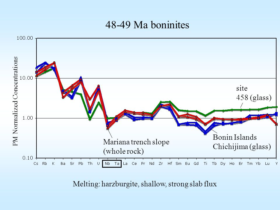 site 458 (glass) Mariana trench slope (whole rock) Bonin Islands Chichijima (glass) PM Normalized Concentrations 48-49 Ma boninites Melting: harzburgite, shallow, strong slab flux