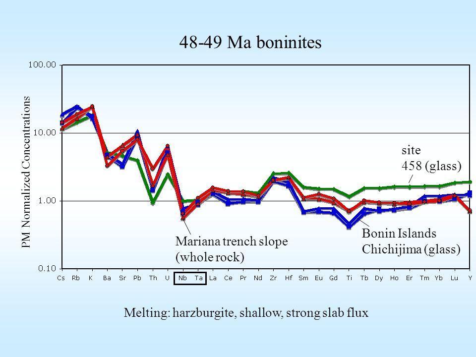 site 458 (glass) Mariana trench slope (whole rock) Bonin Islands Chichijima (glass) PM Normalized Concentrations 48-49 Ma boninites Melting: harzburgite, shallow, strong slab flux
