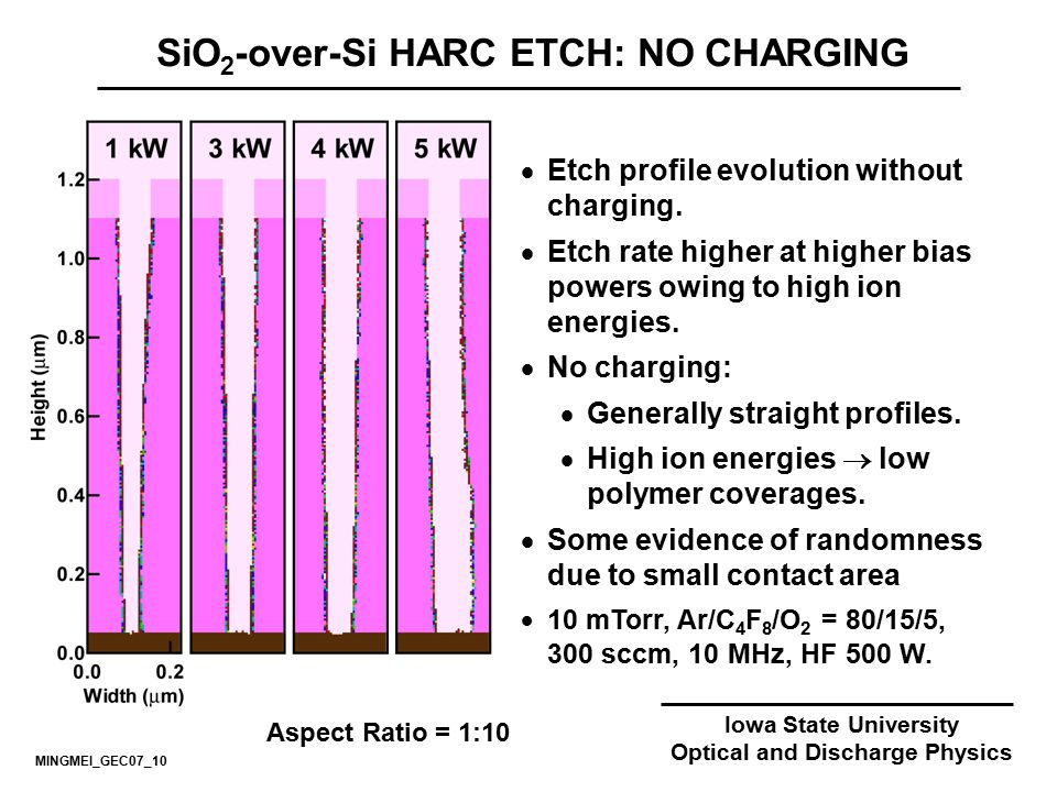 Iowa State University Optical and Discharge Physics SiO 2 -over-Si HARC ETCH: NO CHARGING  Etch profile evolution without charging.  Etch rate highe