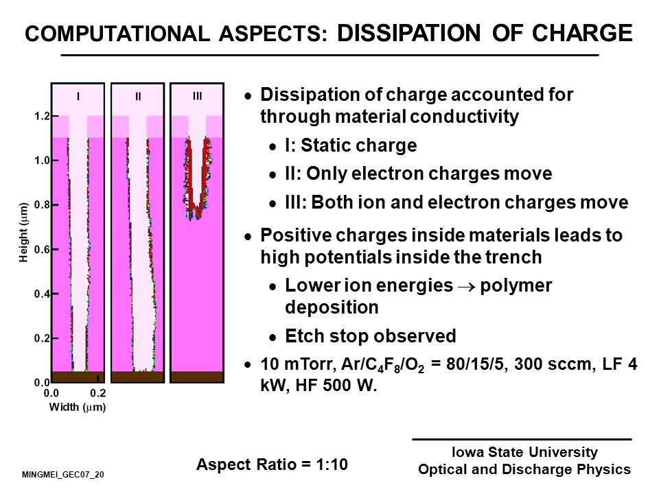 Iowa State University Optical and Discharge Physics COMPUTATIONAL ASPECTS: DISSIPATION OF CHARGE  Dissipation of charge accounted for through materia