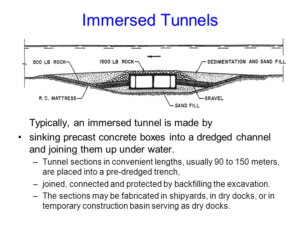Backfill material is placed beside and over the tunnel to fill the trench and permanently bury the tunnel, as illustrated in the figures.