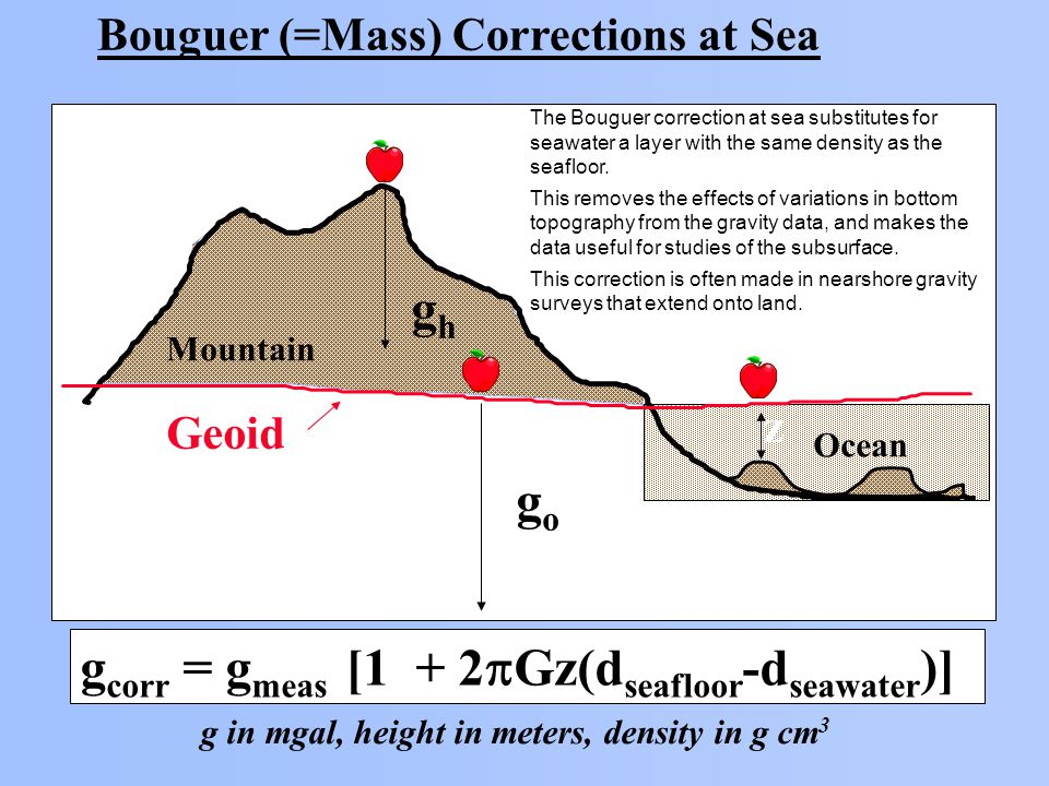 Bouguer (=Mass) Corrections at Sea Geoid Ocean Mountain ghgh gogo g corr = g meas [1 + 2  Gz(d seafloor -d seawater )] g in mgal, height in meters, density in g cm 3 z The Bouguer correction at sea substitutes for seawater a layer with the same density as the seafloor.