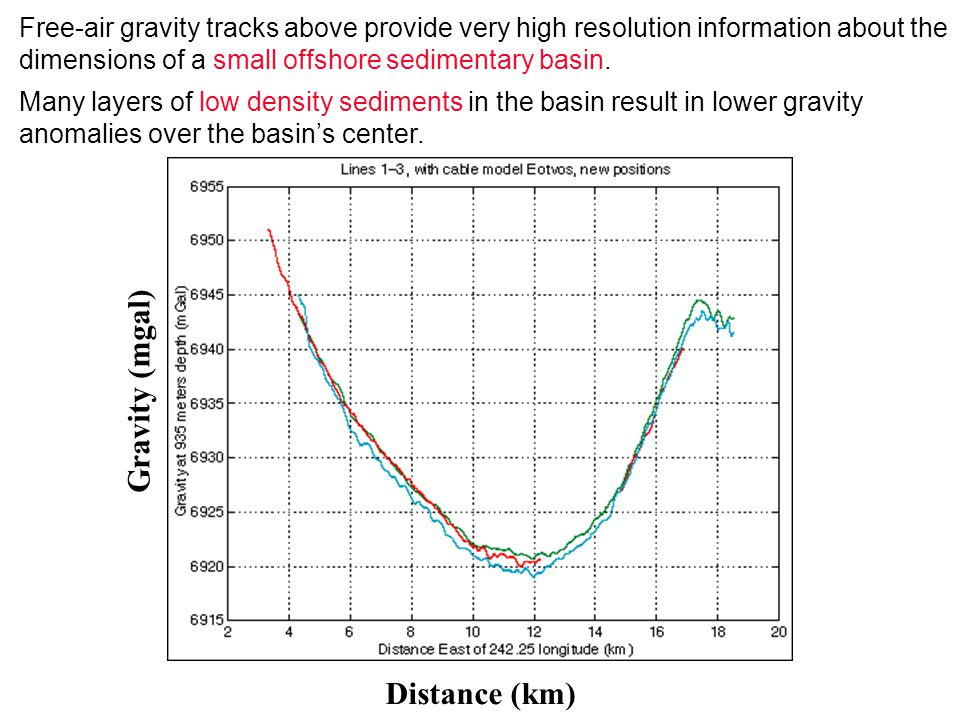 Gravity (mgal) Distance (km) Free-air gravity tracks above provide very high resolution information about the dimensions of a small offshore sedimentary basin.