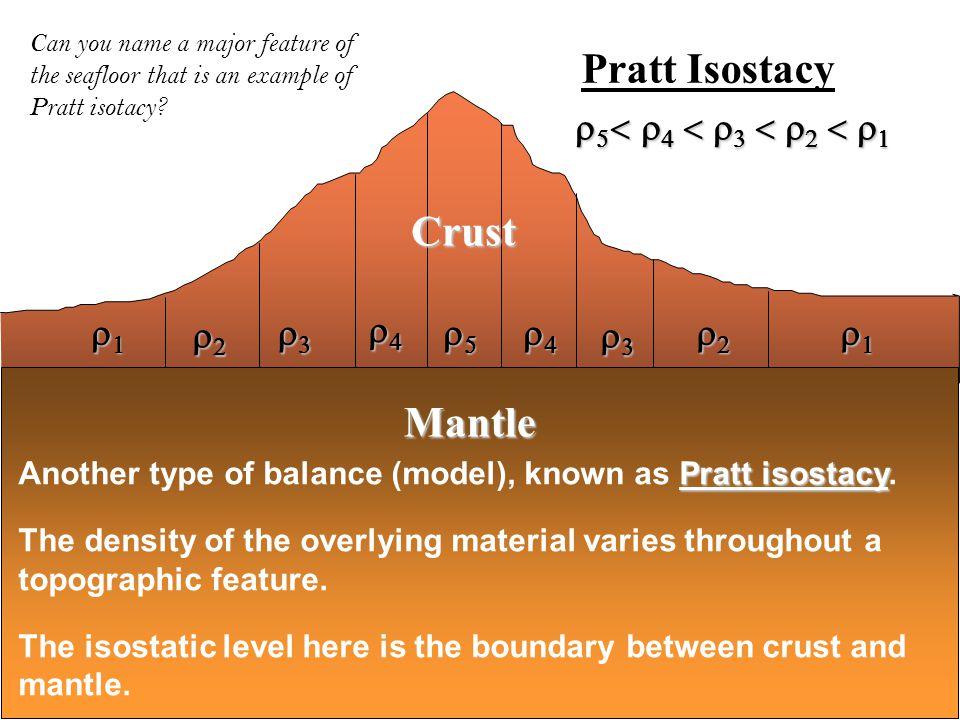Mantle Pratt Isostacy Crust                    Pratt isos