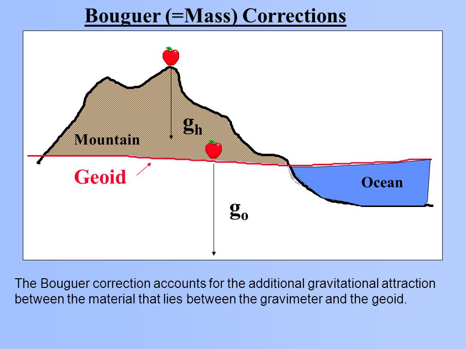 Bouguer (=Mass) Corrections Geoid Ocean Mountain ghgh gogo The Bouguer correction accounts for the additional gravitational attraction between the material that lies between the gravimeter and the geoid.