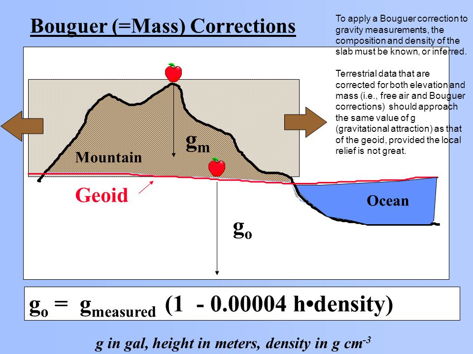 Bouguer (=Mass) Corrections Geoid Ocean Mountain gmgm gogo g o = g measured (1 - 0.00004 hdensity) g in gal, height in meters, density in g cm -3 To apply a Bouguer correction to gravity measurements, the composition and density of the slab must be known, or inferred.
