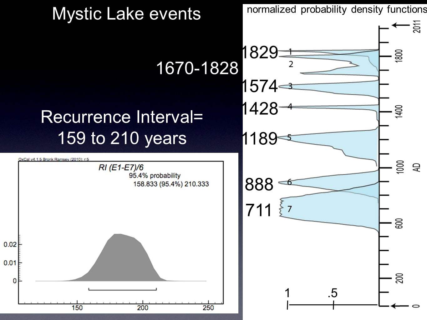 Mystic Lake events normalized probability density functions 1.5 1829 1574 1428 1189 888 711 1670-1828 Recurrence Interval= 159 to 210 years