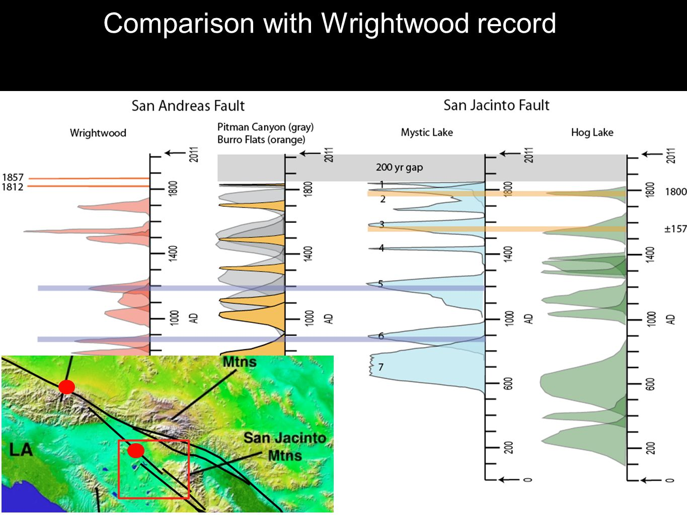 Comparison with Wrightwood record