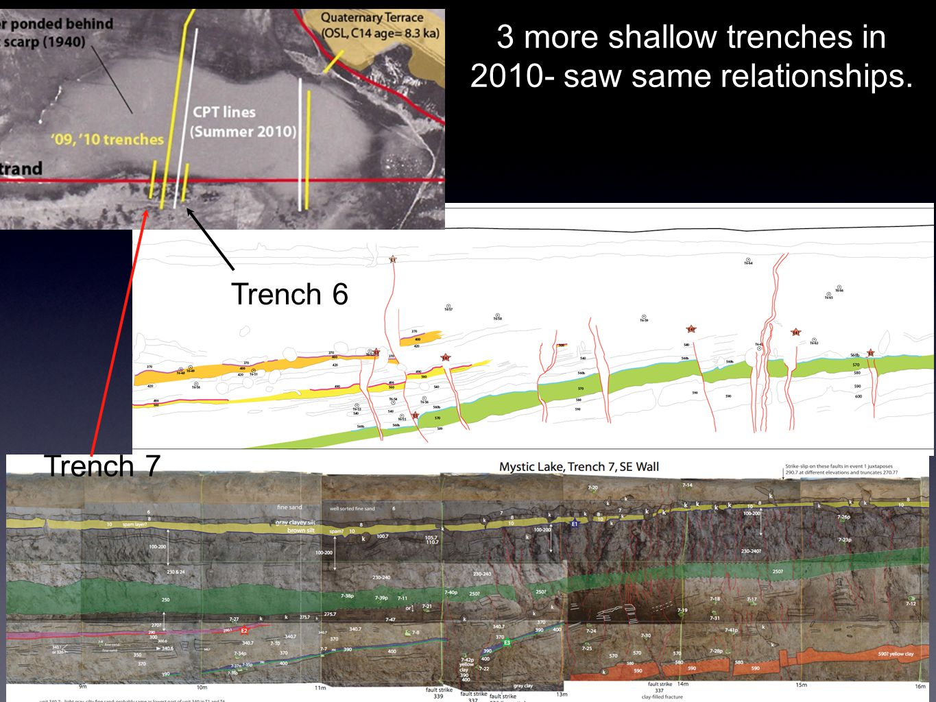 3 more shallow trenches in 2010- saw same relationships. Trench 6 Trench 7