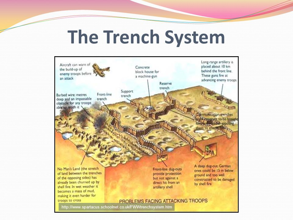 The Trench System http://www.spartacus.schoolnet.co.uk/FWWtrenchsystem.htm