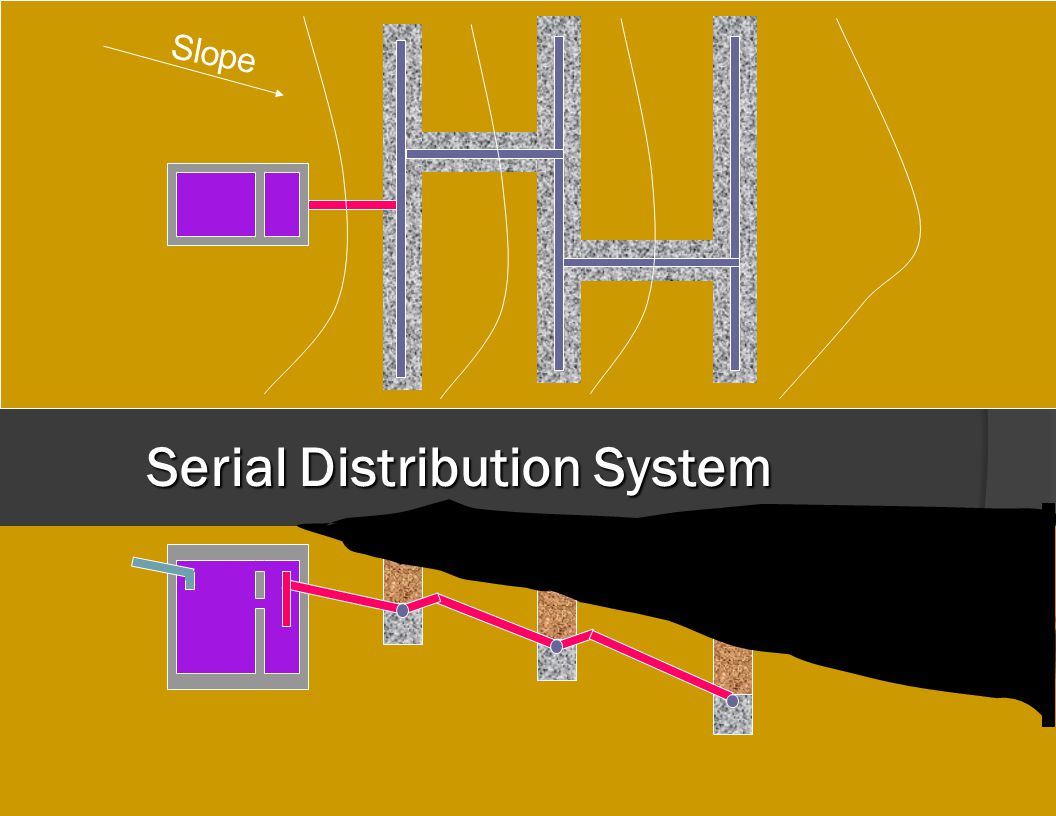 AOWA:Basic Installer Course43 Serial Distribution System Slope