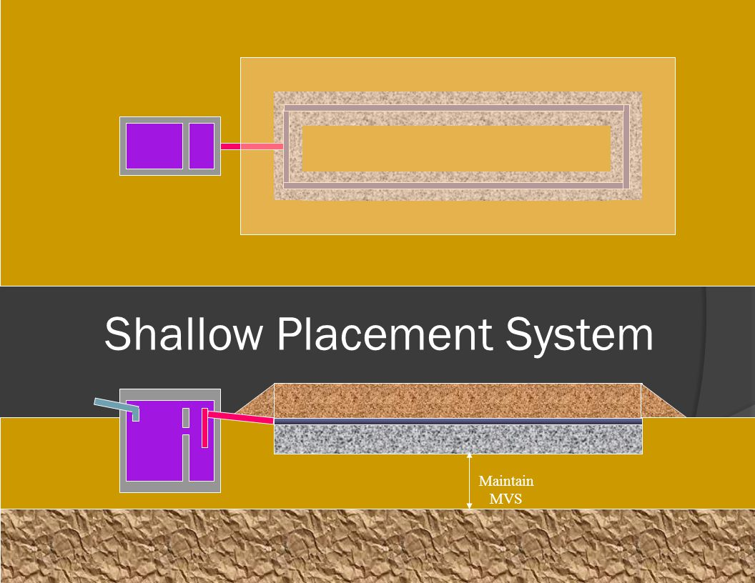 AOWA:Basic Installer Course67 Shallow Placement System Maintain MVS