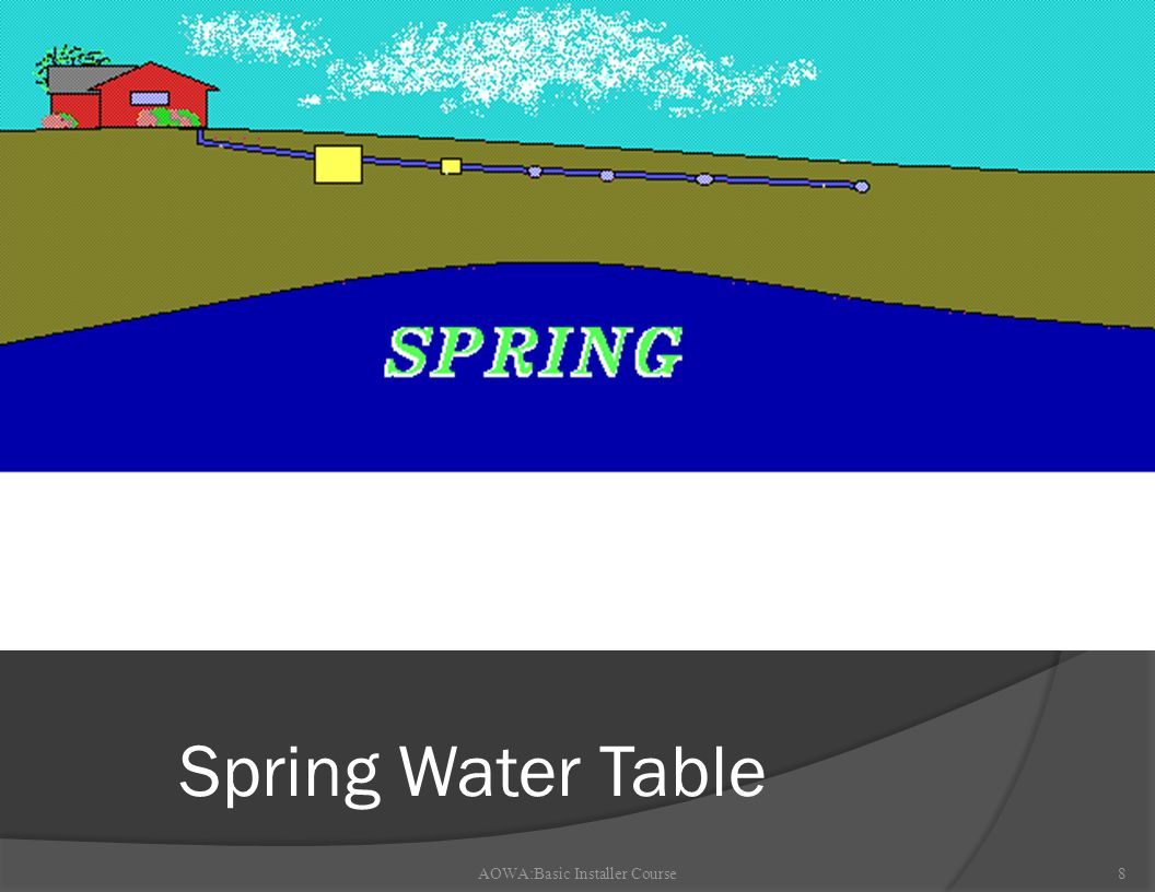 AOWA:Basic Installer Course8 Spring Water Table