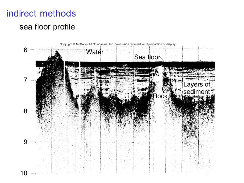 sea floor profile indirect methods