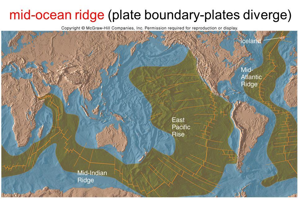 mid-ocean ridge (plate boundary-plates diverge)