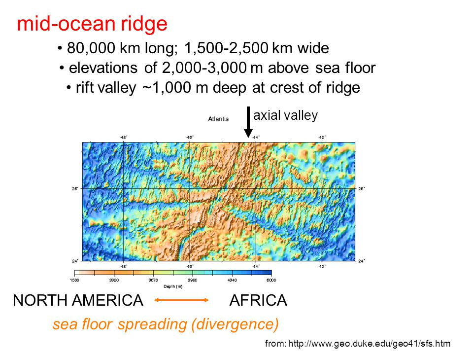 NORTH AMERICAAFRICA sea floor spreading (divergence) axial valley from: http://www.geo.duke.edu/geo41/sfs.htm 80,000 km long; 1,500-2,500 km wide mid-ocean ridge elevations of 2,000-3,000 m above sea floor rift valley ~1,000 m deep at crest of ridge