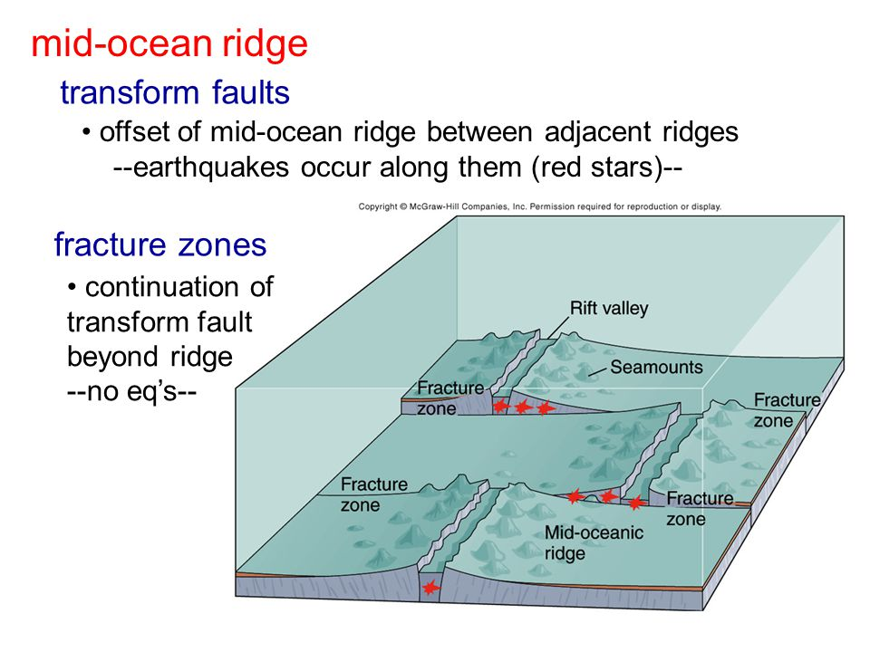transform faults mid-ocean ridge fracture zones continuation of transform fault beyond ridge --no eq's-- offset of mid-ocean ridge between adjacent ridges --earthquakes occur along them (red stars)--