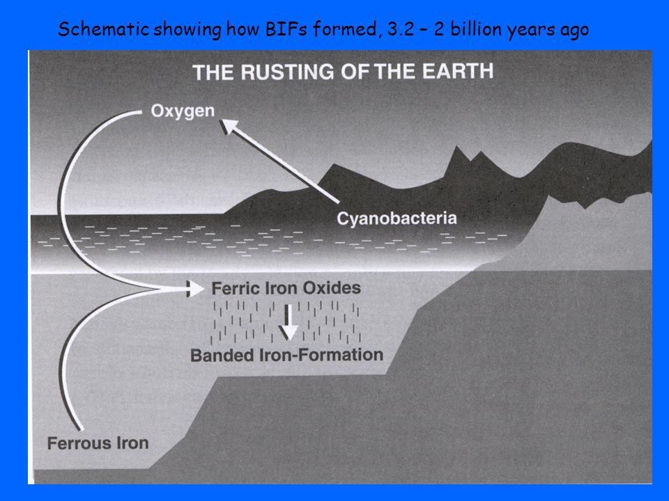 Schematic showing how BIFs formed, 3.2 – 2 billion years ago