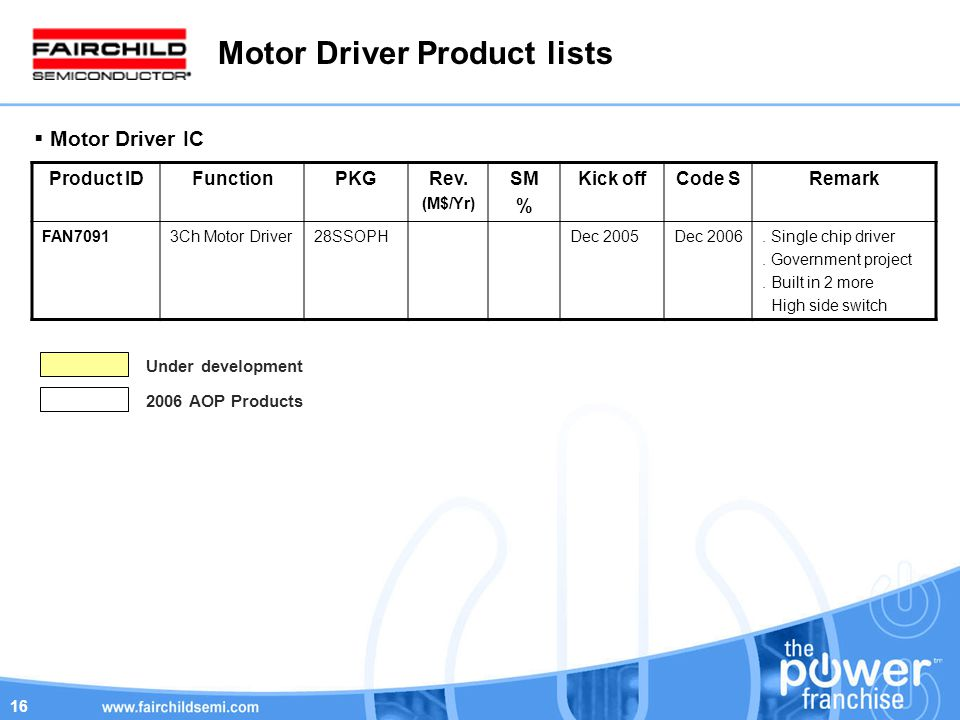 16 Motor Driver Product lists Product IDFunctionPKGRev.