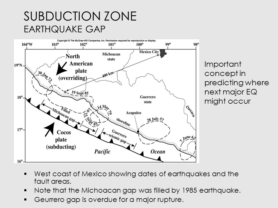 SUBDUCTION ZONE EARTHQUAKE GAP  West coast of Mexico showing dates of earthquakes and the fault areas.