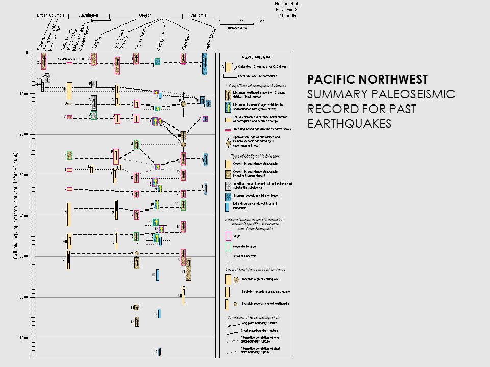 PACIFIC NORTHWEST SUMMARY PALEOSEISMIC RECORD FOR PAST EARTHQUAKES