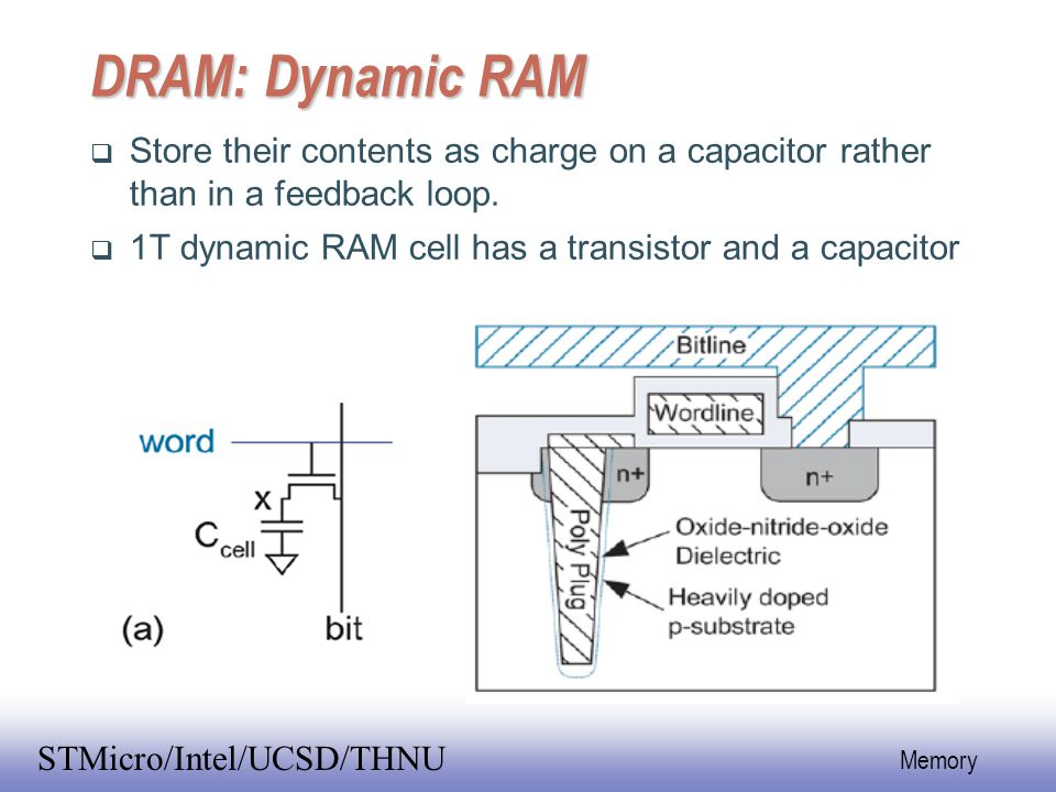 EE141 1 Memory STMicro/Intel/UCSD/THNU DRAM: Dynamic RAM  Store their contents as charge on a capacitor rather than in a feedback loop.  1T dynamic