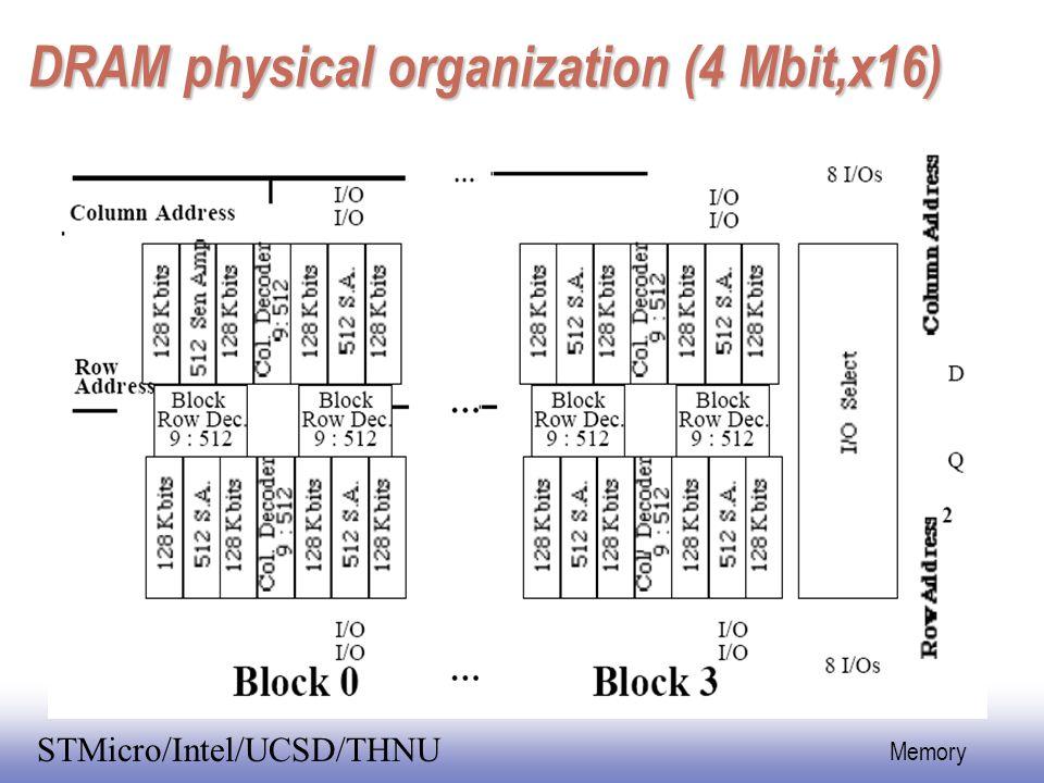 EE141 10 Memory STMicro/Intel/UCSD/THNU DRAM physical organization (4 Mbit,x16)