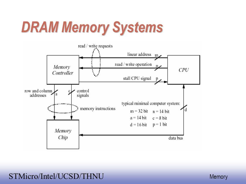 EE141 23 Memory STMicro/Intel/UCSD/THNU DRAM 2^n x 1 chip DRAM Controller address Memory Timing Controller Bus Drivers n n/2 w Tc = Tcycle + Tcontroll