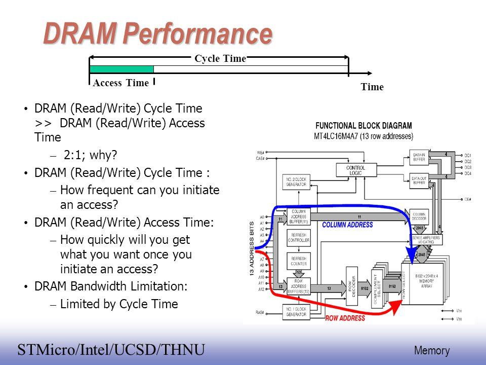 EE141 24 Memory STMicro/Intel/UCSD/THNU DRAM Performance DRAM (Read/Write) Cycle Time >> DRAM (Read/Write) Access Time –  2:1; why? DRAM (Read/Write)