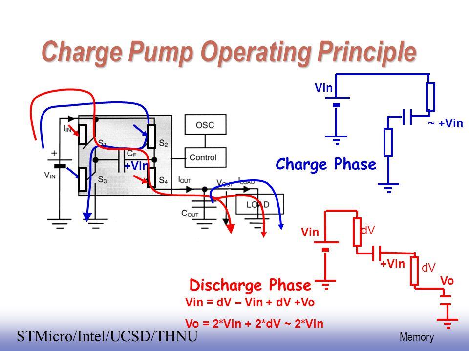 EE141 35 Memory STMicro/Intel/UCSD/THNU Charge Pump Operating Principle +Vin Vin ~ +Vin +Vin Vin dV Vo Vin = dV – Vin + dV +Vo Vo = 2*Vin + 2*dV ~ 2*V