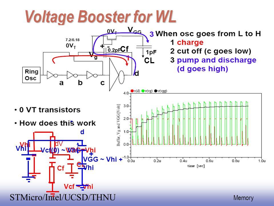 EE141 36 Memory STMicro/Intel/UCSD/THNU Voltage Booster for WL Cf CL Vhi dV VGG=Vhi CL Cf Vcf ~ Vhi Vhi Vcf(0) ~ Vhi + VGG ~ Vhi + Vhi d
