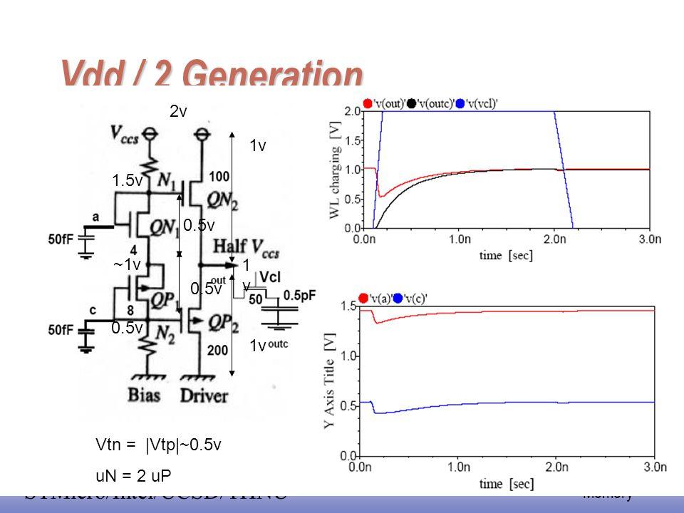 EE141 38 Memory STMicro/Intel/UCSD/THNU Vdd / 2 Generation 2v 1v 0.5v 1.5v ~1v 0.5v 1v1v Vtn =  Vtp ~0.5v uN = 2 uP