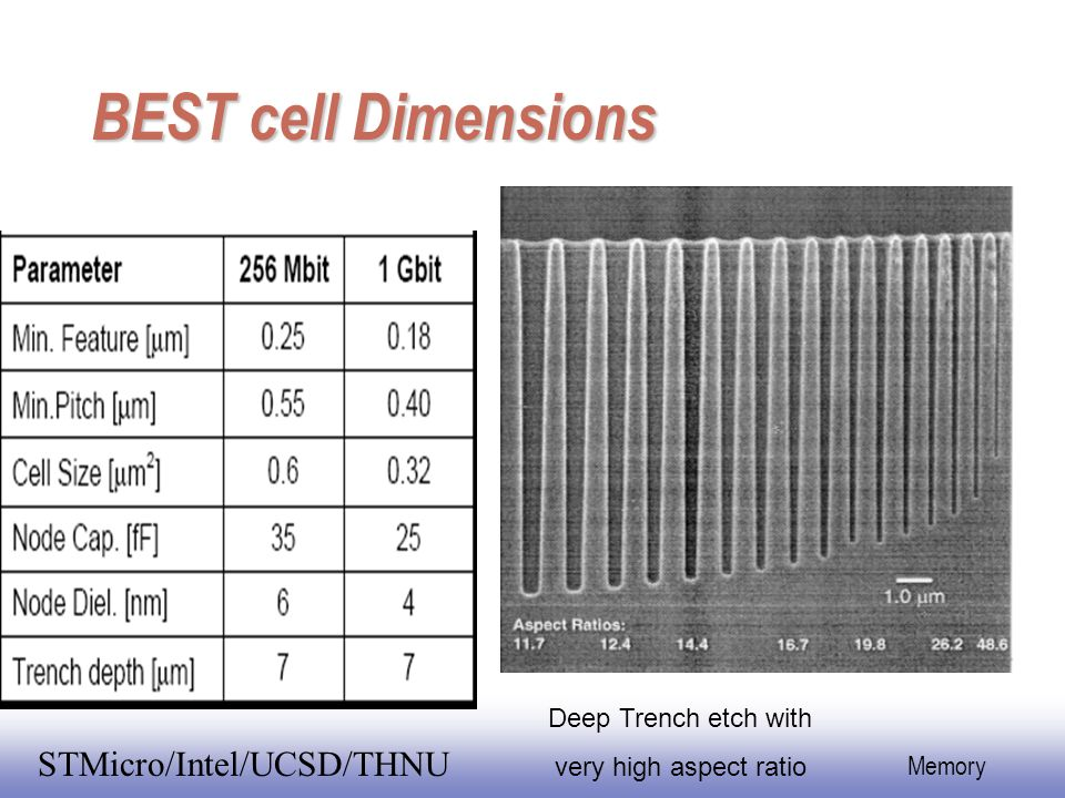 EE141 44 Memory STMicro/Intel/UCSD/THNU BEST cell Dimensions Deep Trench etch with very high aspect ratio