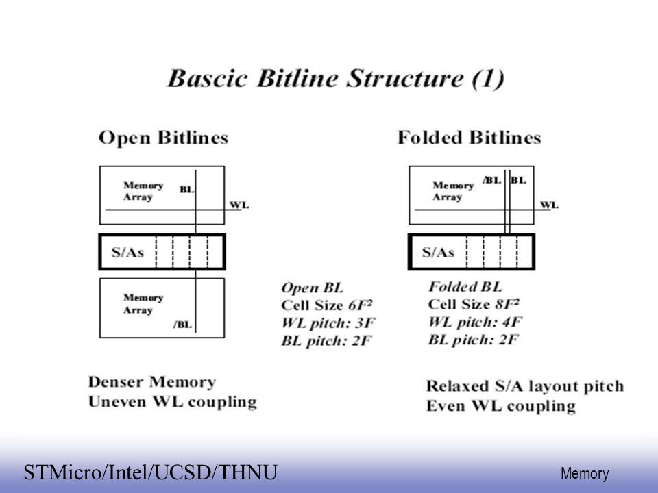 EE141 46 Memory STMicro/Intel/UCSD/THNU