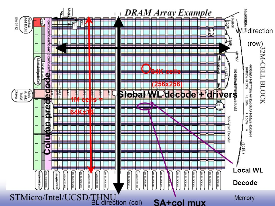 EE141 49 Memory STMicro/Intel/UCSD/THNU BL direction (col) WL direction (row) 64K cells (256x256) 1M cells = 64Kx16 Global WL decode + drivers Local W