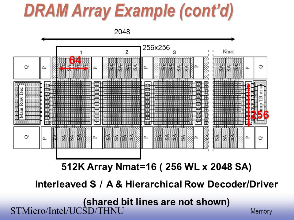 EE141 50 Memory STMicro/Intel/UCSD/THNU DRAM Array Example (cont'd) 512K Array Nmat=16 ( 256 WL x 2048 SA) Interleaved S / A & Hierarchical Row Decode
