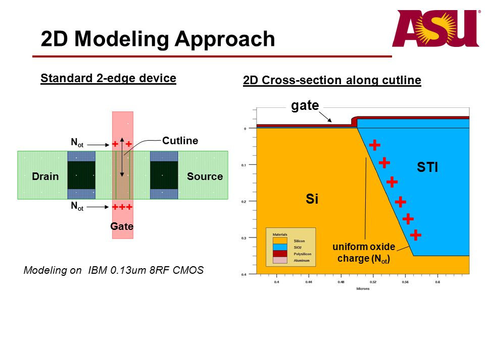 2D Modeling Approach + +++ Standard 2-edge device DrainSource Gate N ot Cutline 2D Cross-section along cutline Si STI gate + + + + + + uniform oxide c