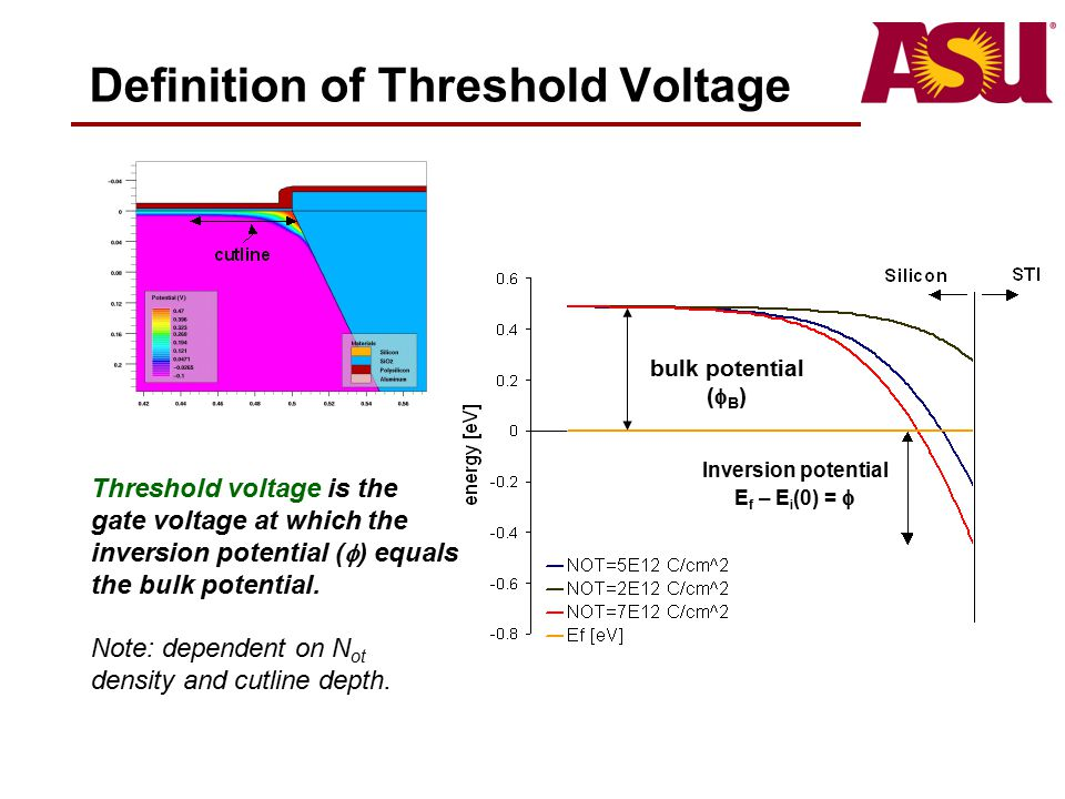 Definition of Threshold Voltage Threshold voltage is the gate voltage at which the inversion potential (  ) equals the bulk potential. Note: dependen
