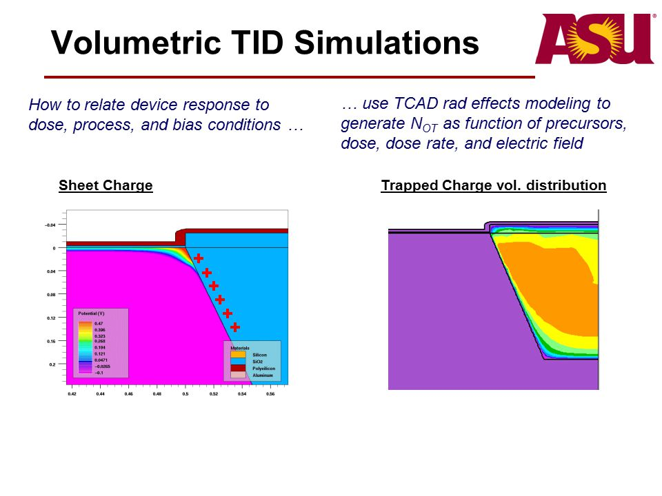 Volumetric TID Simulations … use TCAD rad effects modeling to generate N OT as function of precursors, dose, dose rate, and electric field Sheet Charg