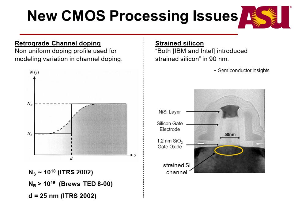 New CMOS Processing Issues Retrograde Channel doping Non uniform doping profile used for modeling variation in channel doping. N S ~ 10 18 (ITRS 2002)