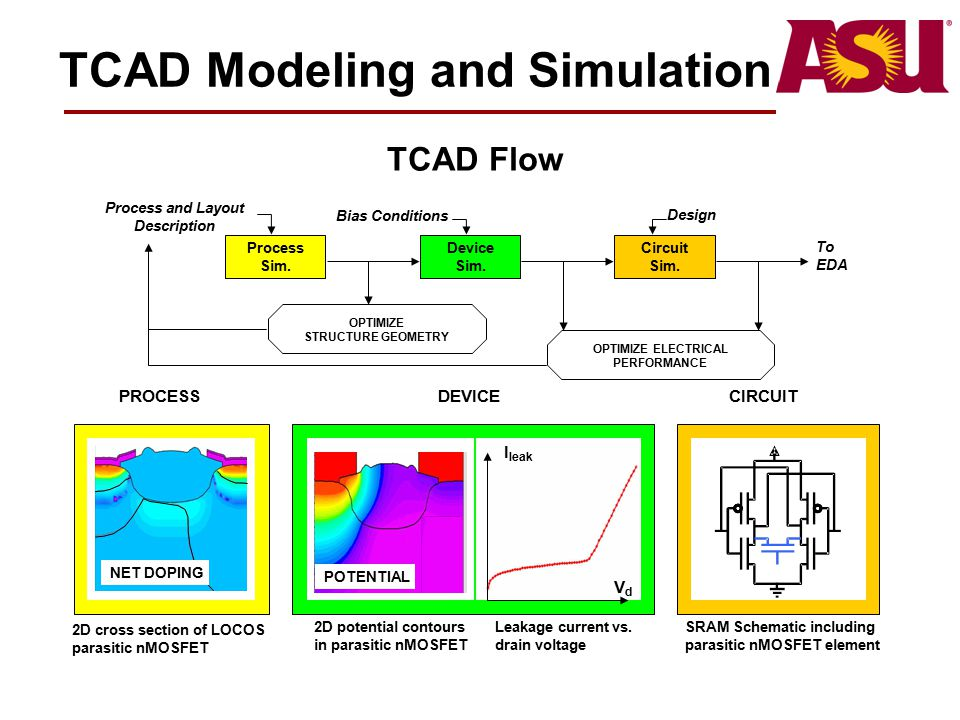 TCAD Modeling and Simulation PROCESSDEVICECIRCUIT To EDA Process Sim. Device Sim. Circuit Sim. OPTIMIZE ELECTRICAL PERFORMANCE Process and Layout Desc