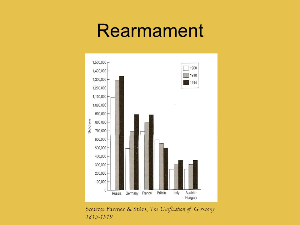 Rearmament Source: Farmer & Stiles, The Unification of Germany 1815-1919