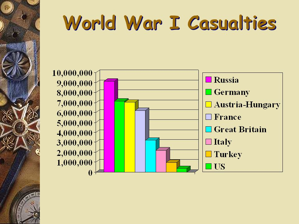 14. How many people died during WWI?  22 million  Note: 20 million more were wounded  Note: 10 million became refugees  Note: war cost about $338