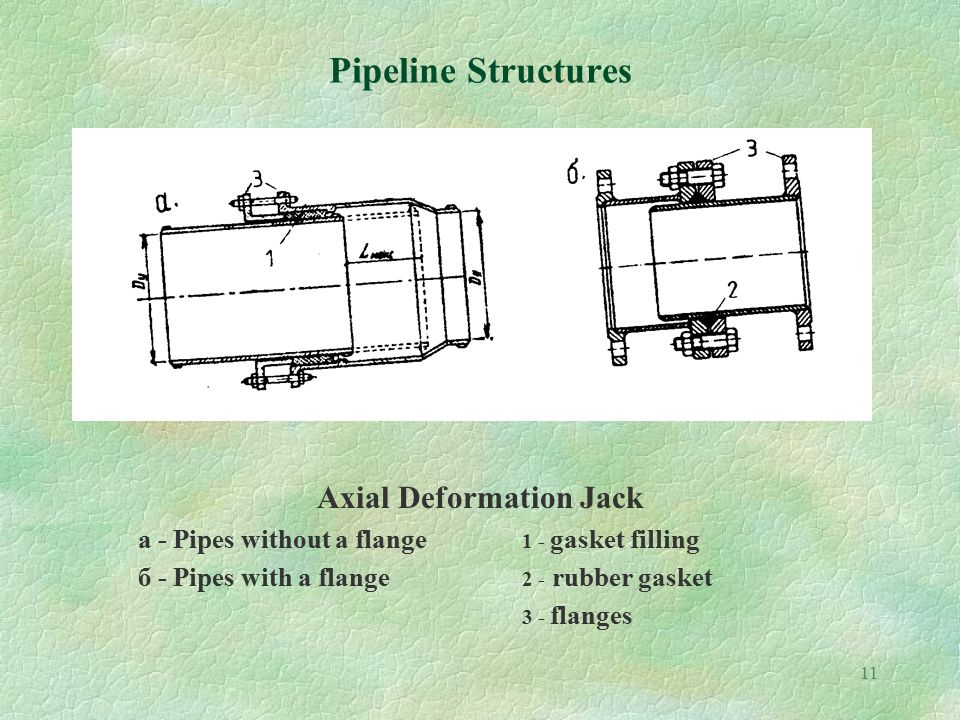 11 Pipeline Structures Axial Deformation Jack a - Pipes without a flange 1 - gasket filling б - Pipes with a flange 2 - rubber gasket 3 - flanges