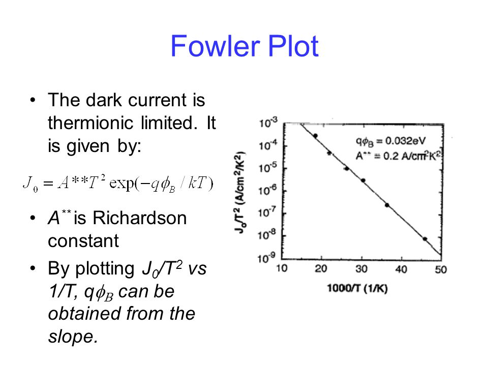 Fowler Plot The dark current is thermionic limited. It is given by: A ** is Richardson constant By plotting J 0 /T 2 vs 1/T, q    can be obtained f