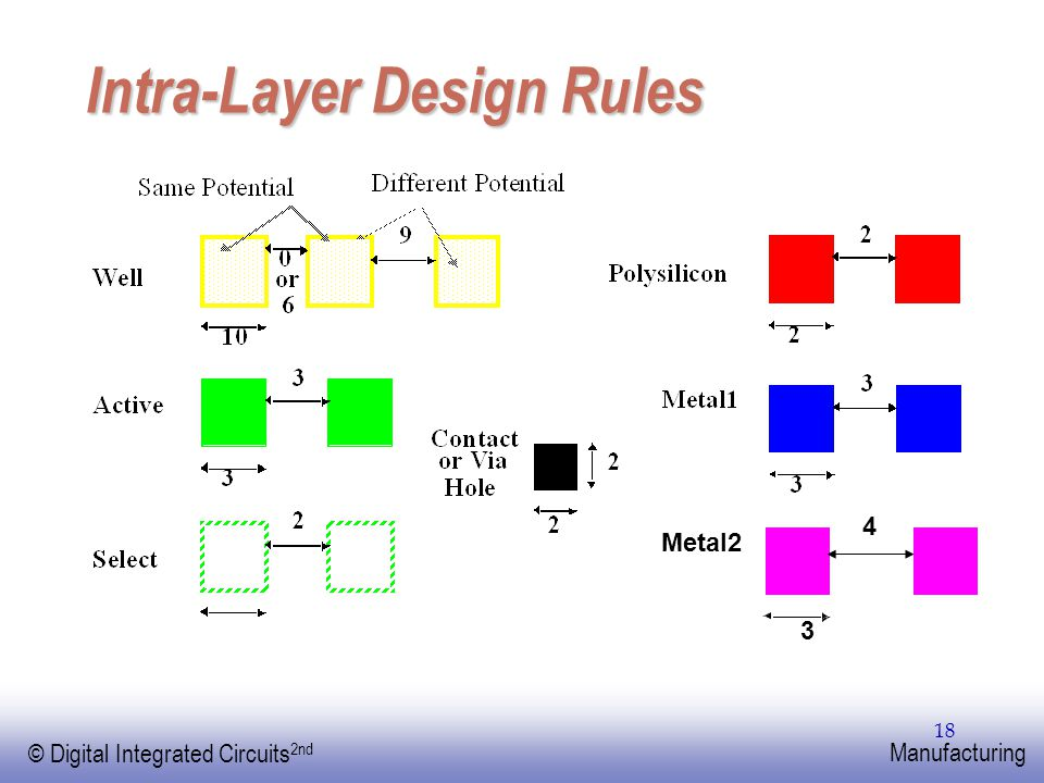 EE141 © Digital Integrated Circuits 2nd Manufacturing 18 Intra-Layer Design Rules Metal2 4 3