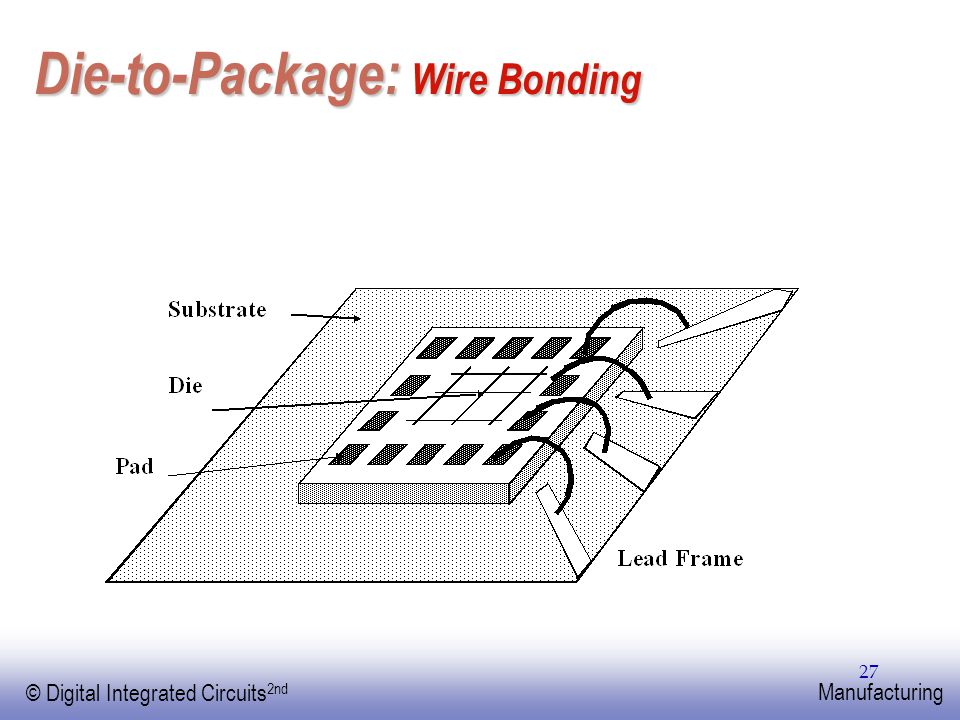 EE141 © Digital Integrated Circuits 2nd Manufacturing 27 Die-to-Package: Wire Bonding